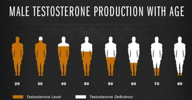 Yaşlara göre testosteronun değeri